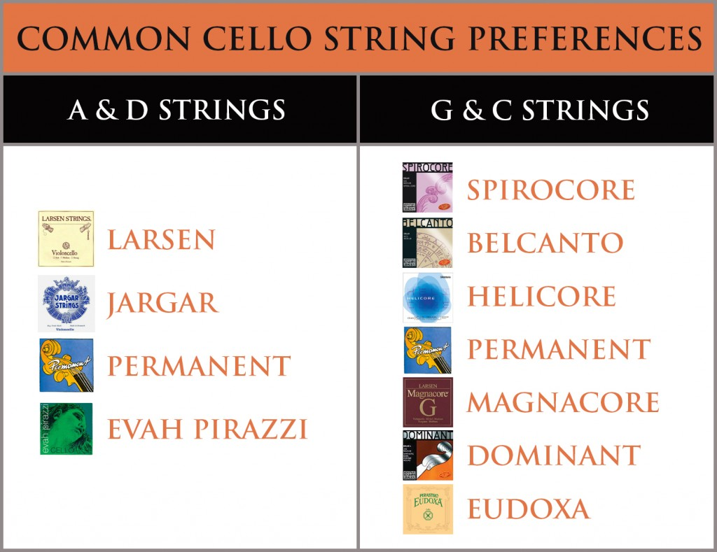 Cello Strings Chart