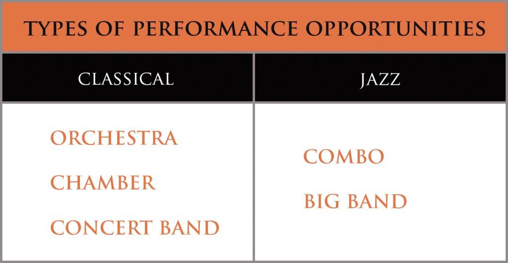 Bass performance chart